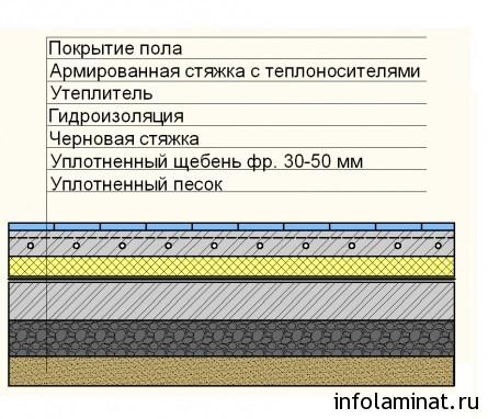 Состав водяного теплого пола