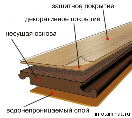 класс ламината