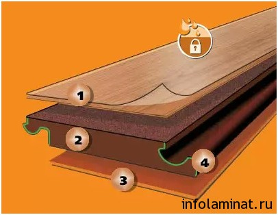 Cтруктура ламината
