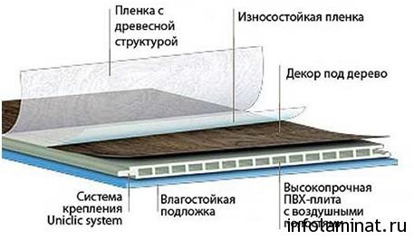 Характеристики ламината Аква-Степ